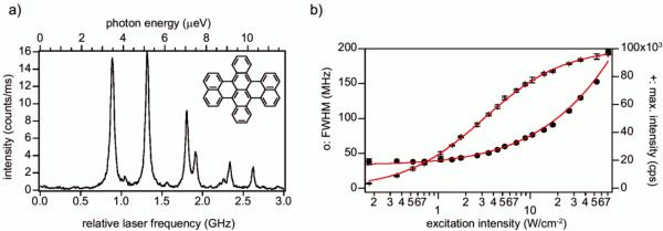 DBT in Ac: (a) fluorescence excitation spectrum (b) saturation behavior