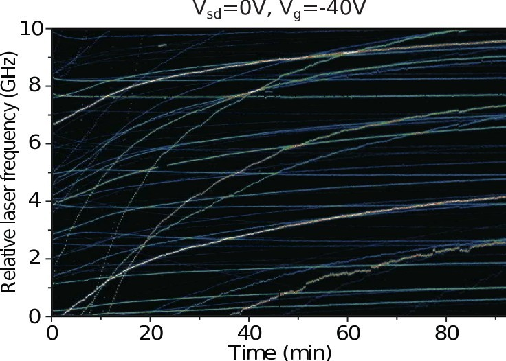 Fig.1 Spectral traces of the zero-phonon lines of a large number of dibenzoterrylene (DBT) molecules in an anthracene crystal. This crystal, kept in superfluid helium at 1.4 K, is the organic conductor acting in a field-effect transistor structure. Source and gate voltages are applied with gold electrodes and a doped silicon substrate. The horizontal axis gives the time elapsed since switching on the gate voltage from Vg=0V to Vg=-40V at time t=0. The slow relaxation of molecular lines is attributed to relaxation of a charge distribution injected into the material by the high applied voltage at the electrodes of the FET. Besides a global trend of a slow, non-exponential relaxation, a more detailed look reveals heterogeneous behavior, with striking differences from molecule to molecule. For example, some traces show strong noise, whereas one of them shows a reversible spectral jump.