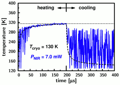 the heating and cooling kinetics on a microsceond timescale