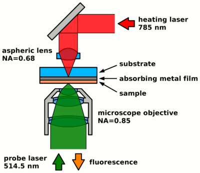 core components of the temperature-cycle microscope